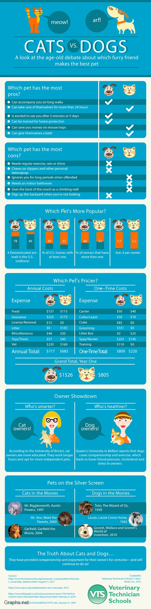 Cats or Dogs- Better Pet