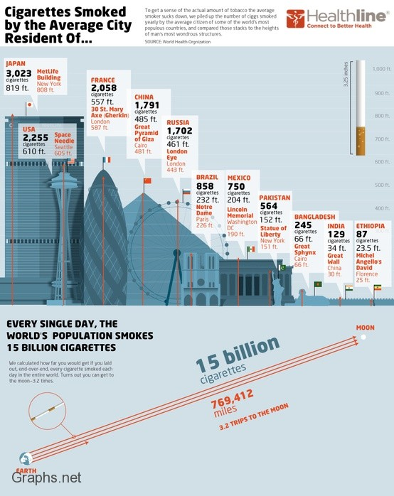 Cigarette smoking statistics in different countries