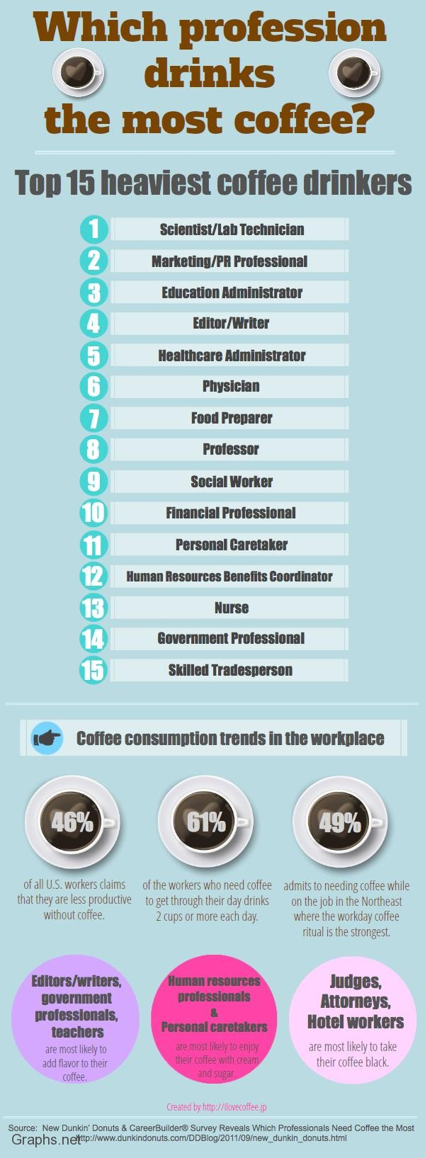 Coffee and professions