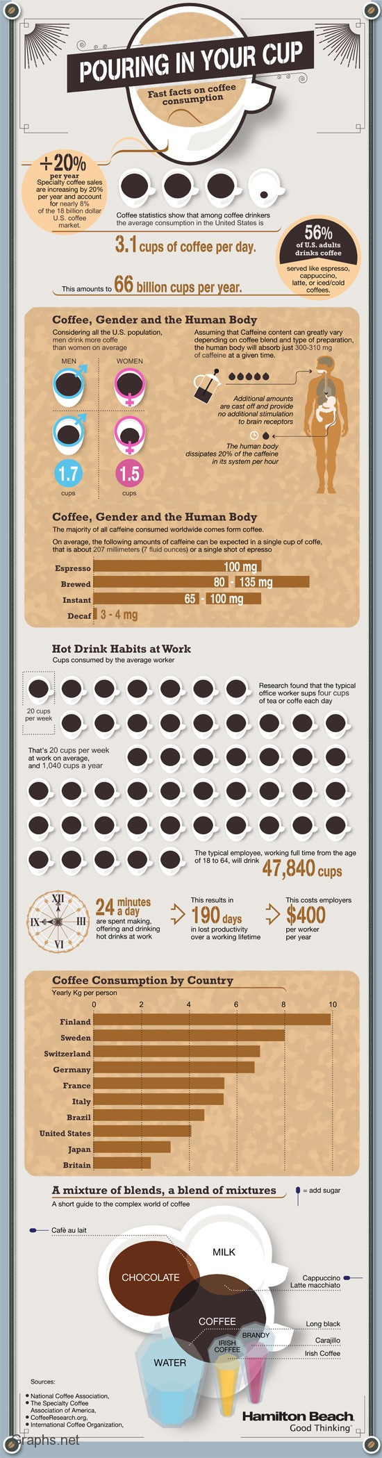 Coffee consumption facts