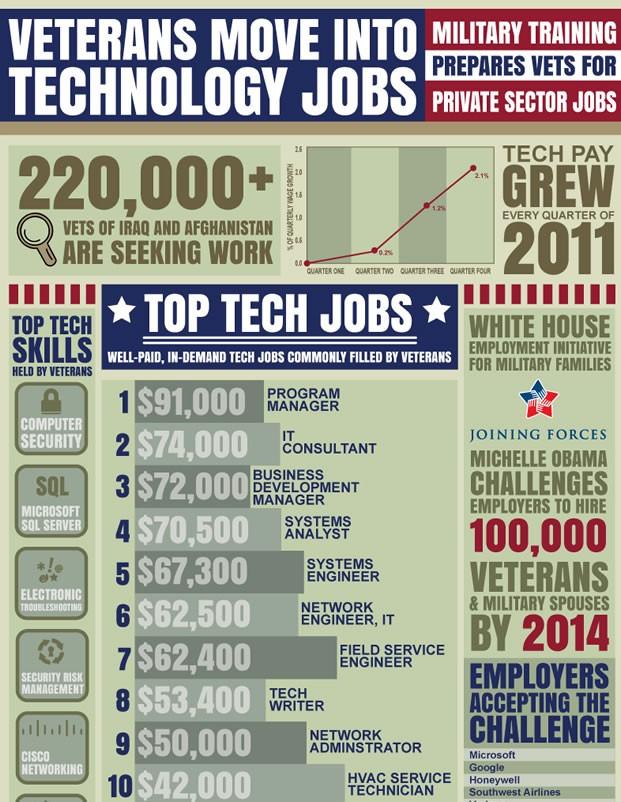 Common Tech Jobs For Veterans