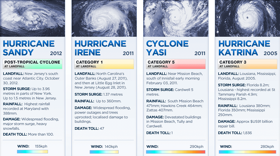 Comparsion of Hurricane Sandy
