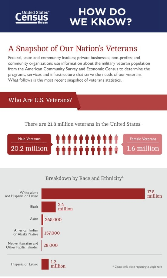 Complete Guide About veterans