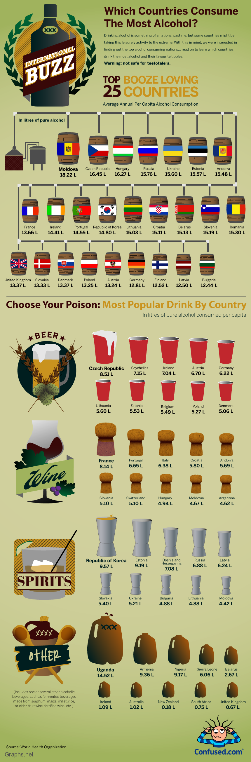 Countries with maximum alcohol consumption
