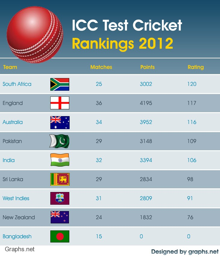 Current ICC Test Team Rankings 2012