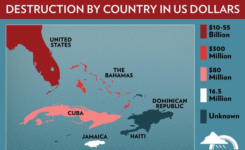 Economic Destruction by Hurricane Sandy