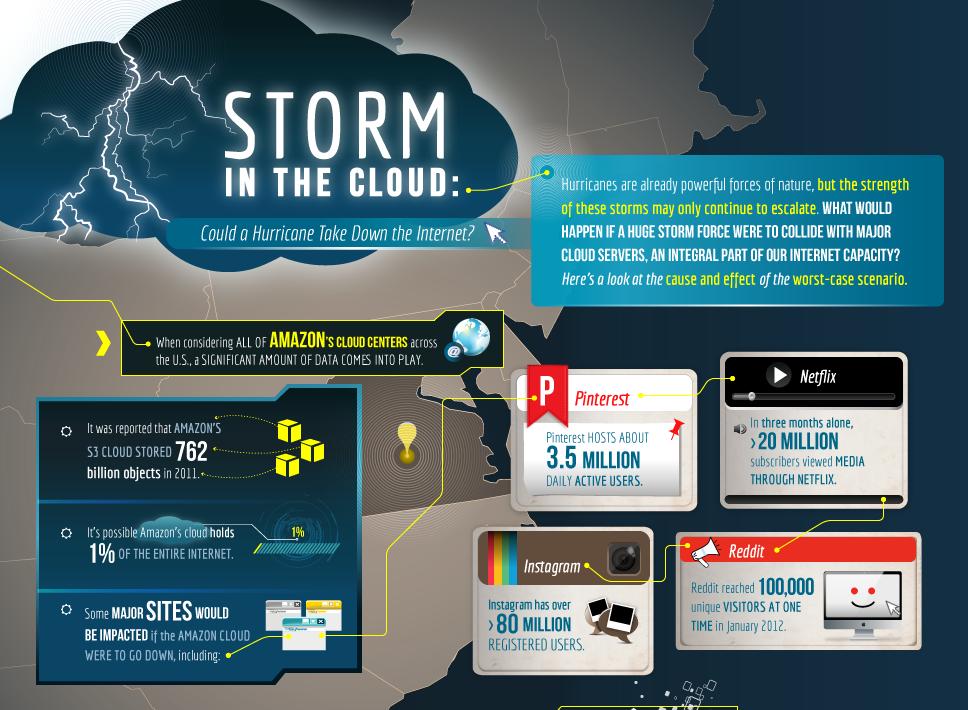 Effects of Hurricane on Cloud Servers