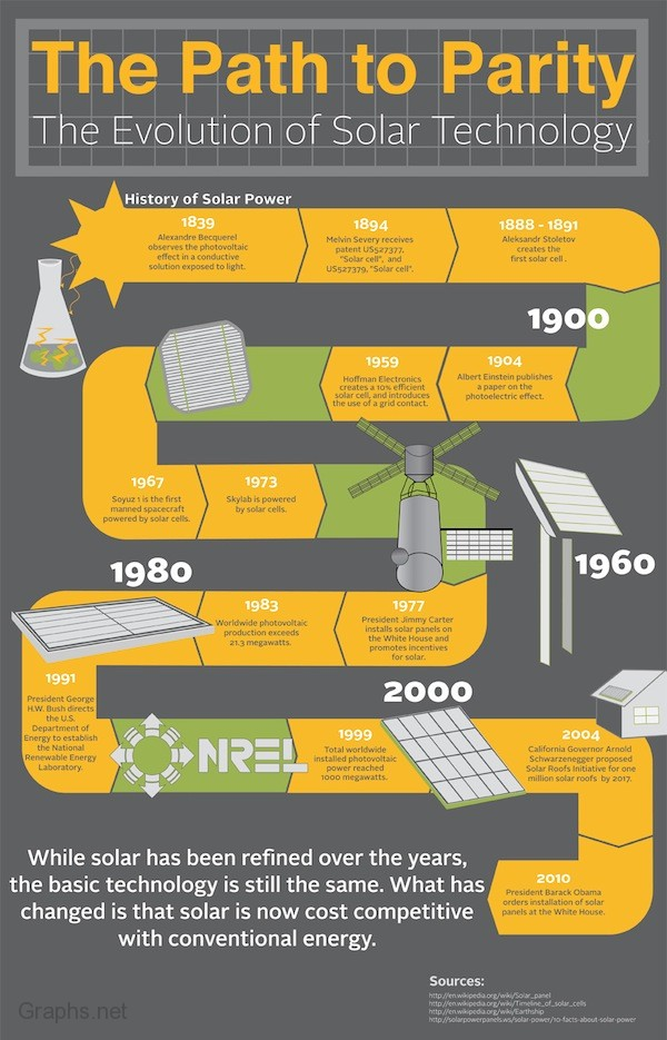 Evolution of Solar Technology