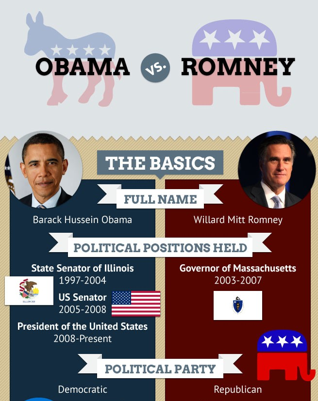 Facts About Obama and Romney