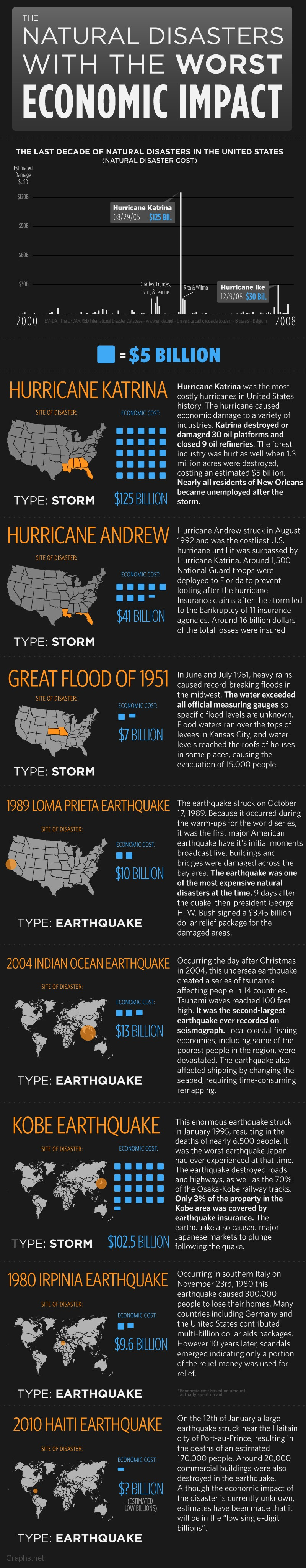 Natural disasters with worst Economic impacts