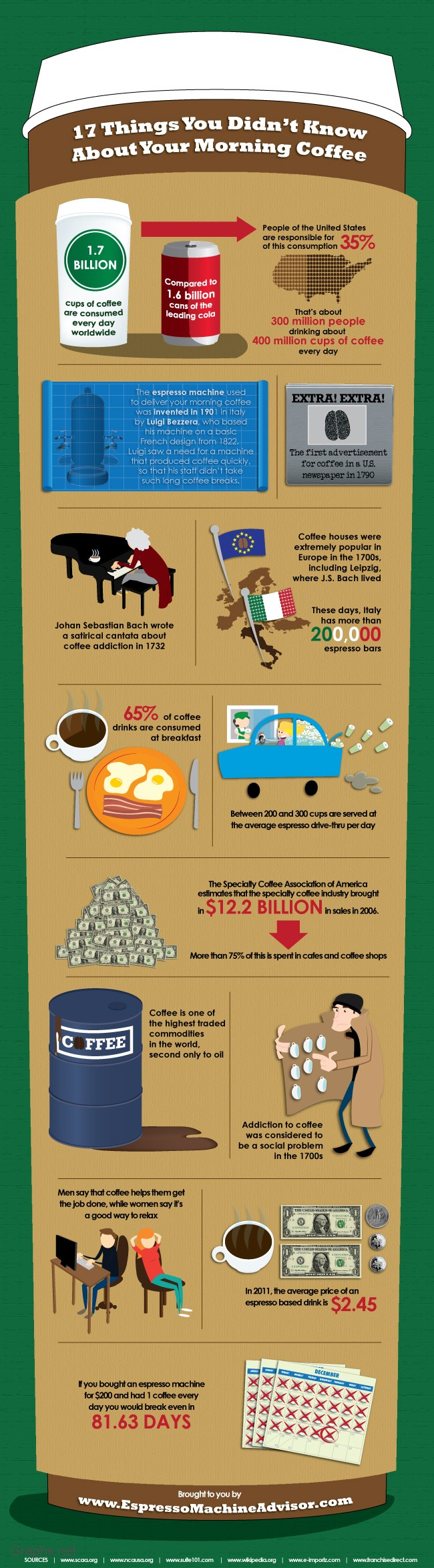 Facts about morning coffee