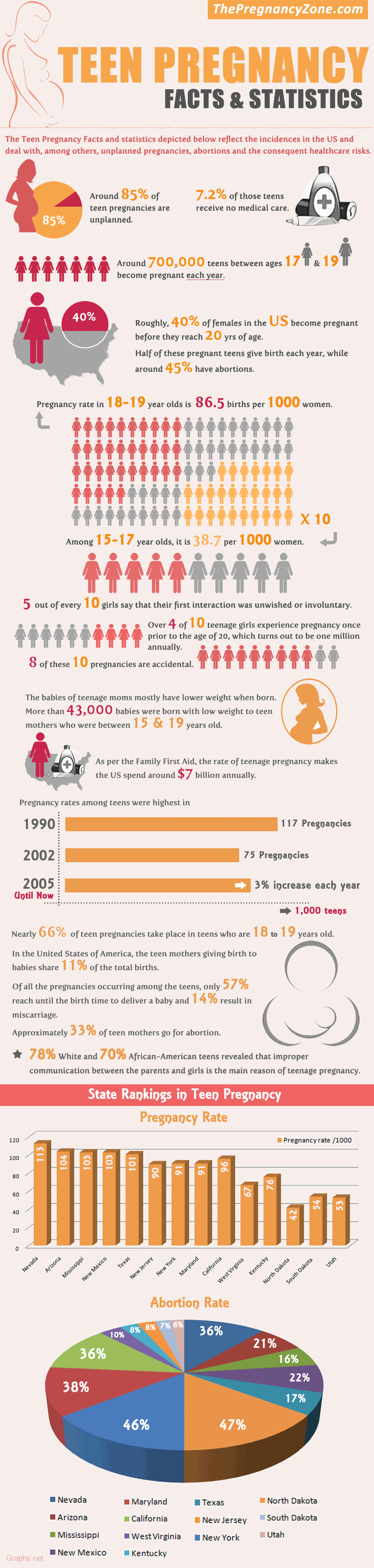Facts and Statistics of Teen Pregnancy