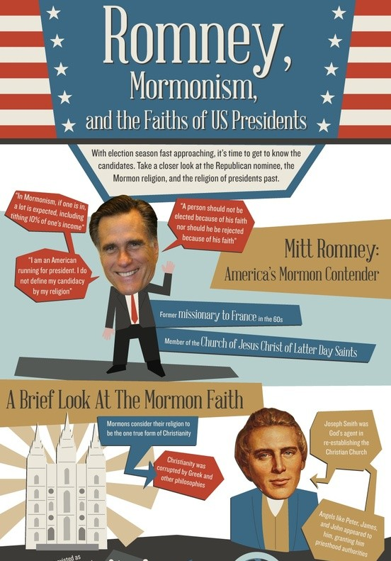 Faiths of Popular US Presidents