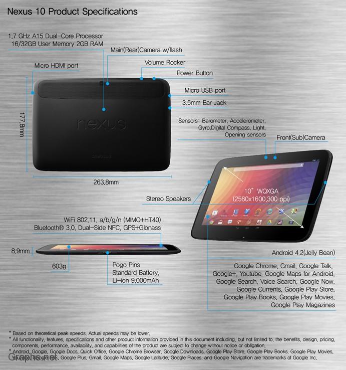 Fascinating Features of Nexus 10