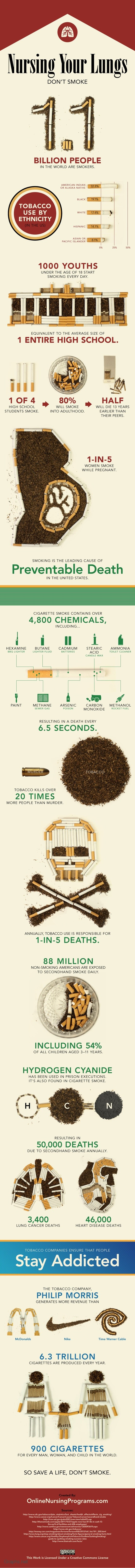 General cigarette smoking statistics