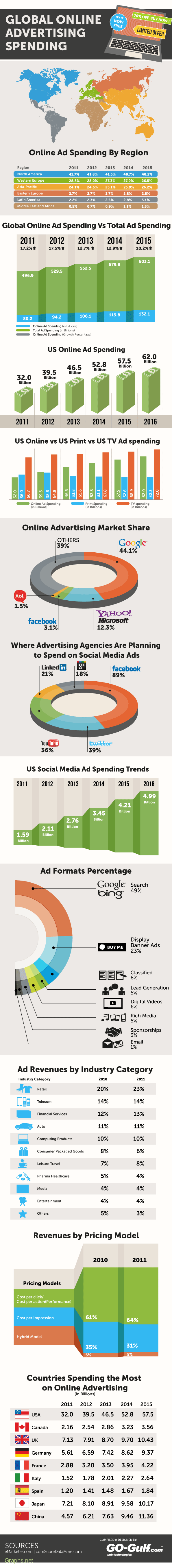 Global expenditure on online advertising