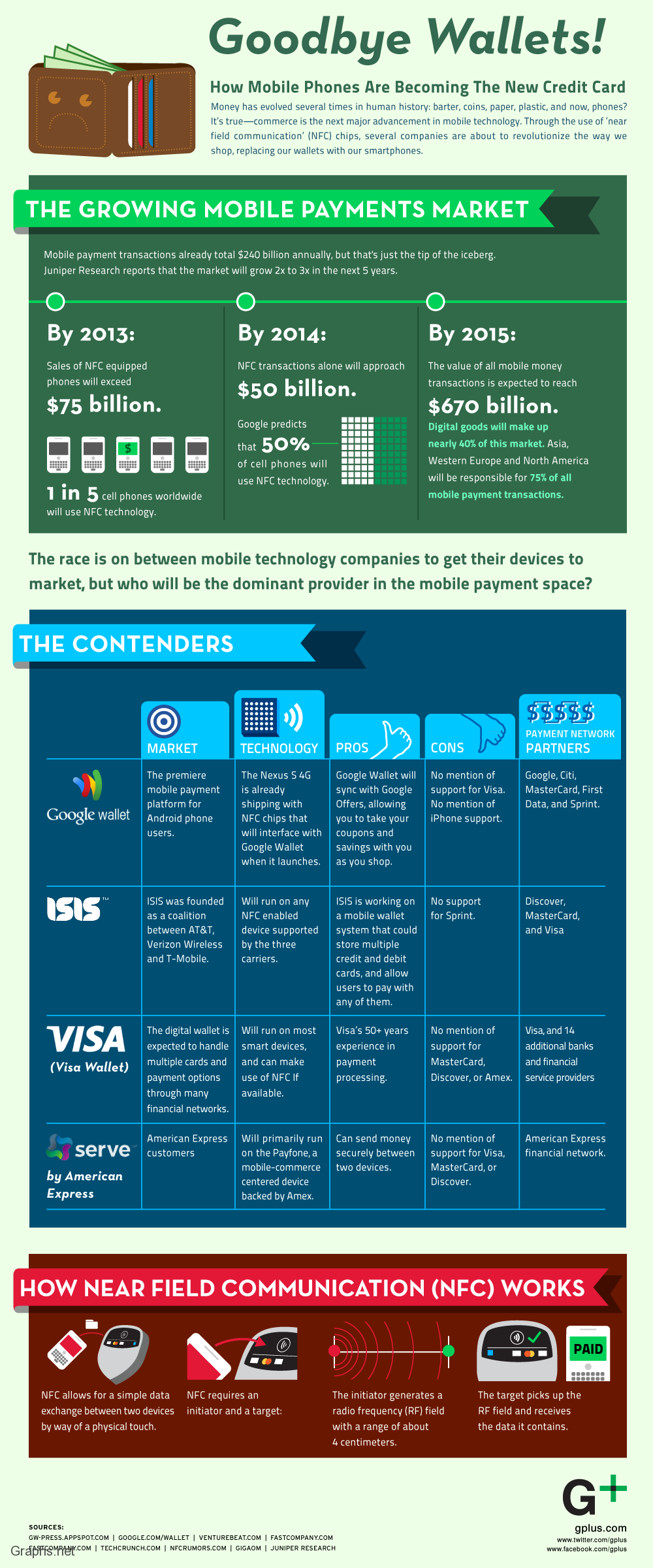 Growth of Mobile Payments