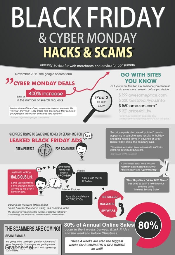 Hacks and Scams on Cyber Monday
