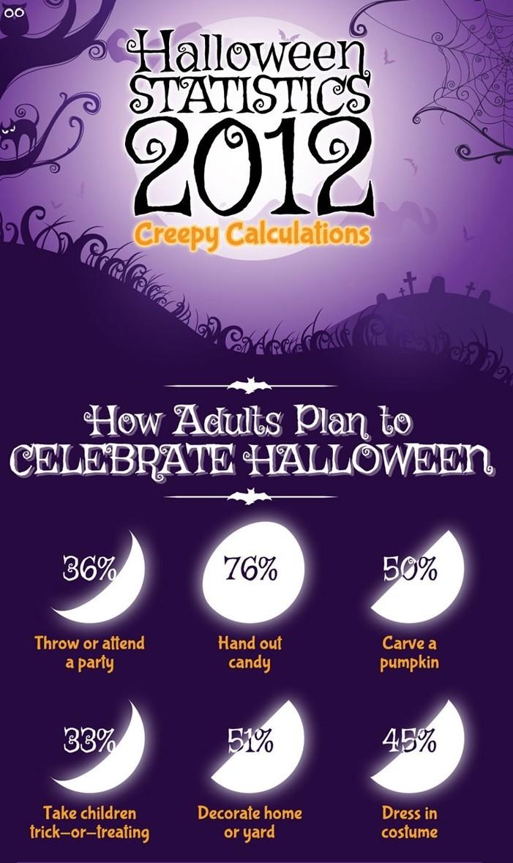 Halloween Costume Trends 2012