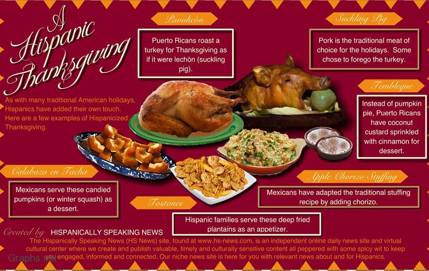Hispanic Thanksgiving Menu