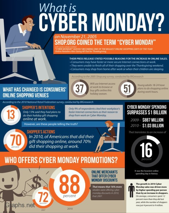History of Cyber Monday