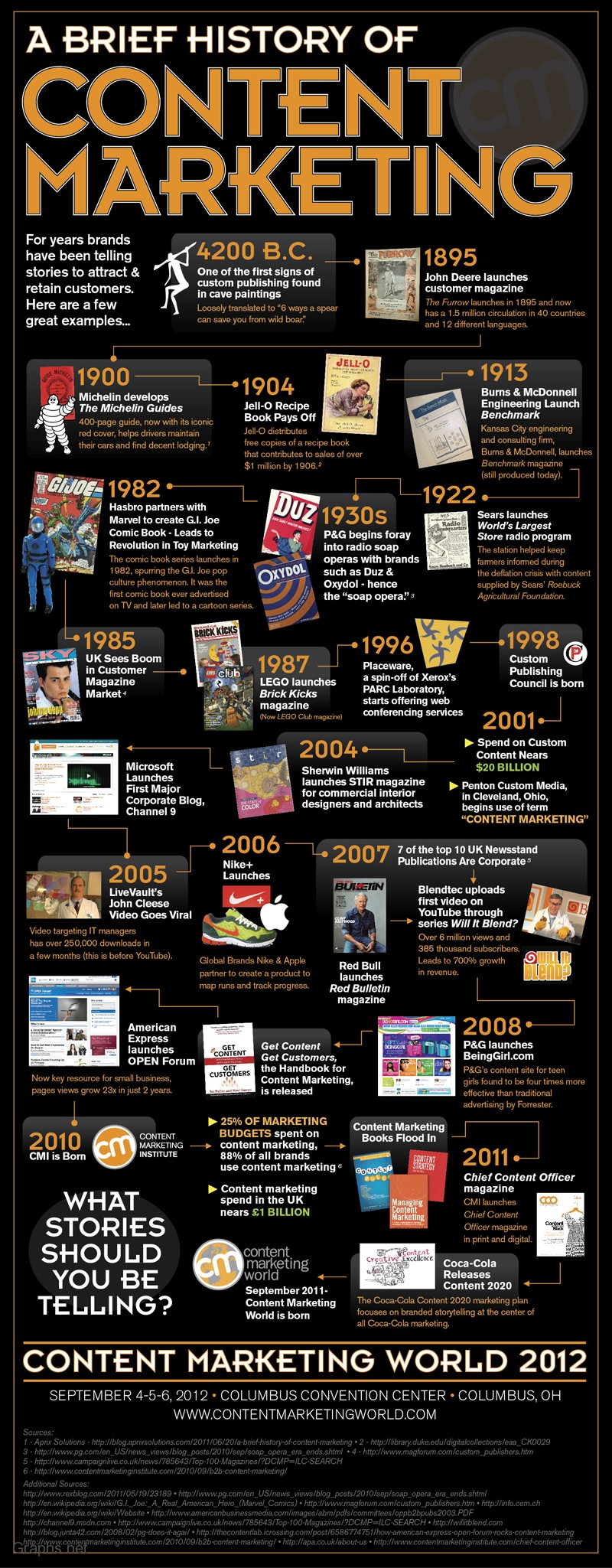 History of content marketing