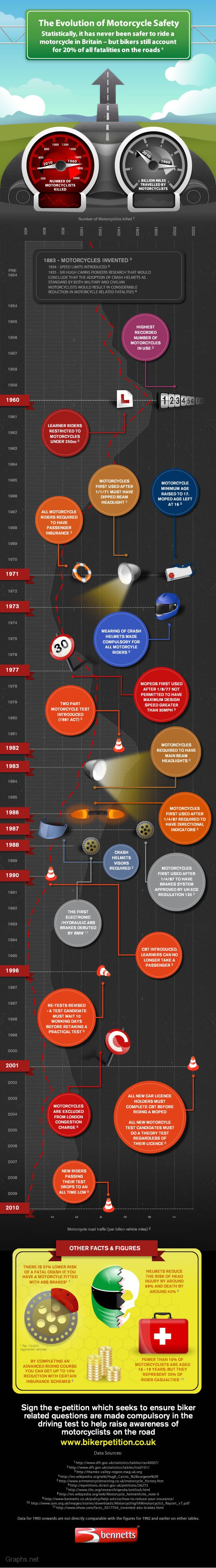 History of motorcycle safety