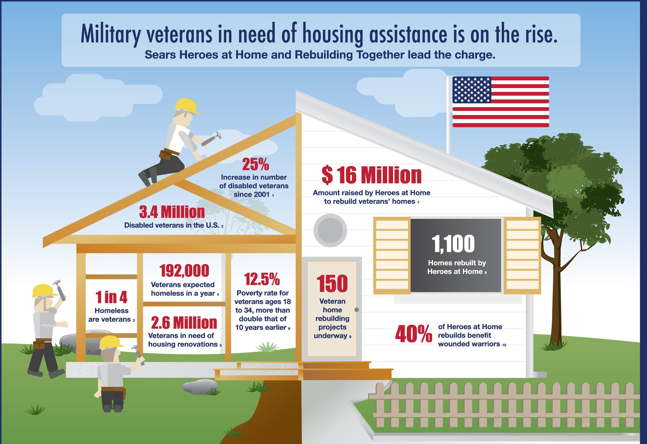 Housing Assistance For Military Veterans