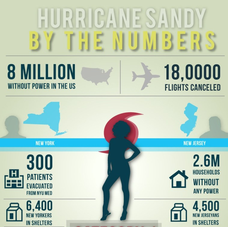Hurricane Sandy Report By Numbers
