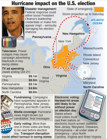 HURRICANE SANDY: Impact on U.S. election