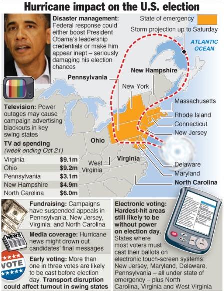 HURRICANE SANDY: Impact on U.S. election