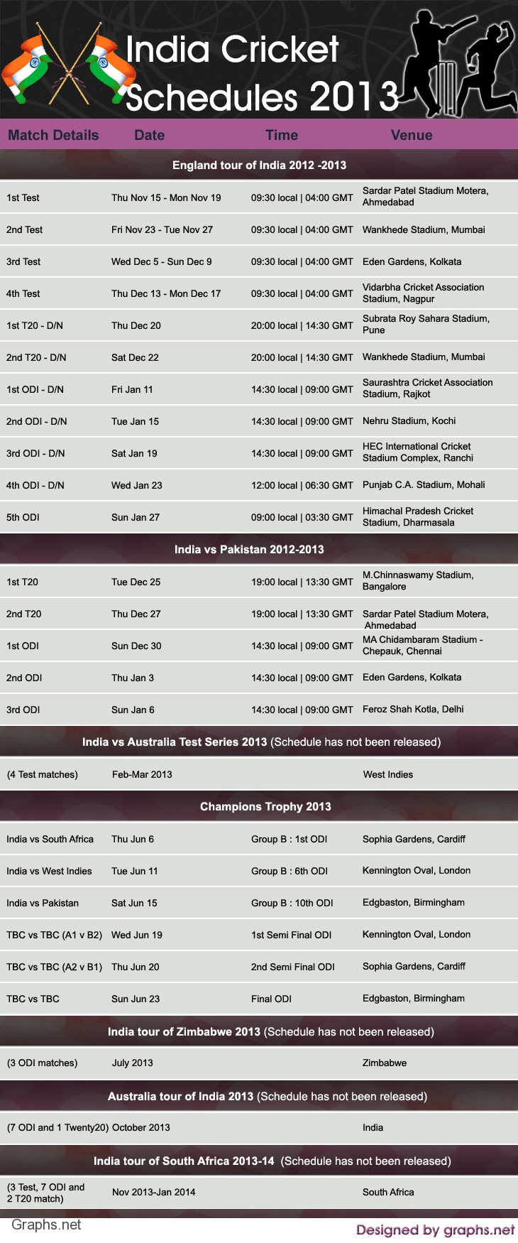 Cricket Schedules Of India For The Year 2013 Infographics
