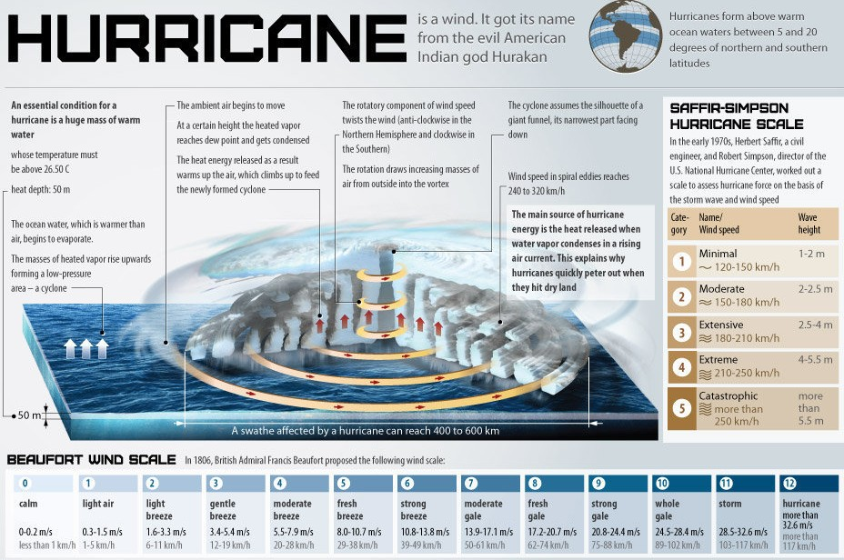 Information About Hurricane