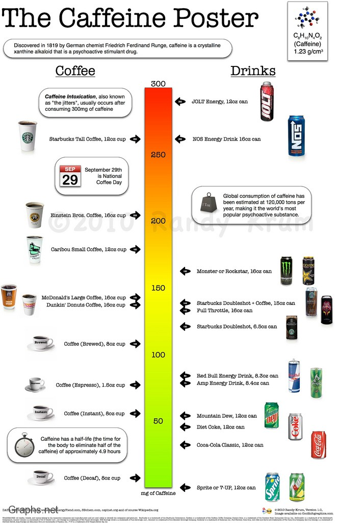 Information about Caffeine