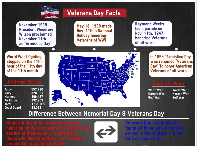 Interesting Facts of Veteran Day