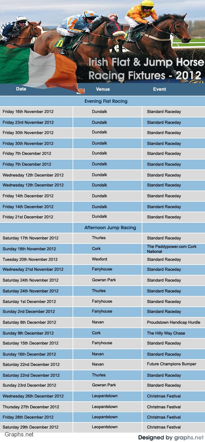 Irish Horse Racing Schedule For the Year 2012