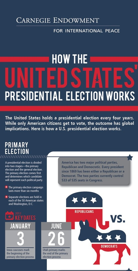 Key Dates of Presidential Elections