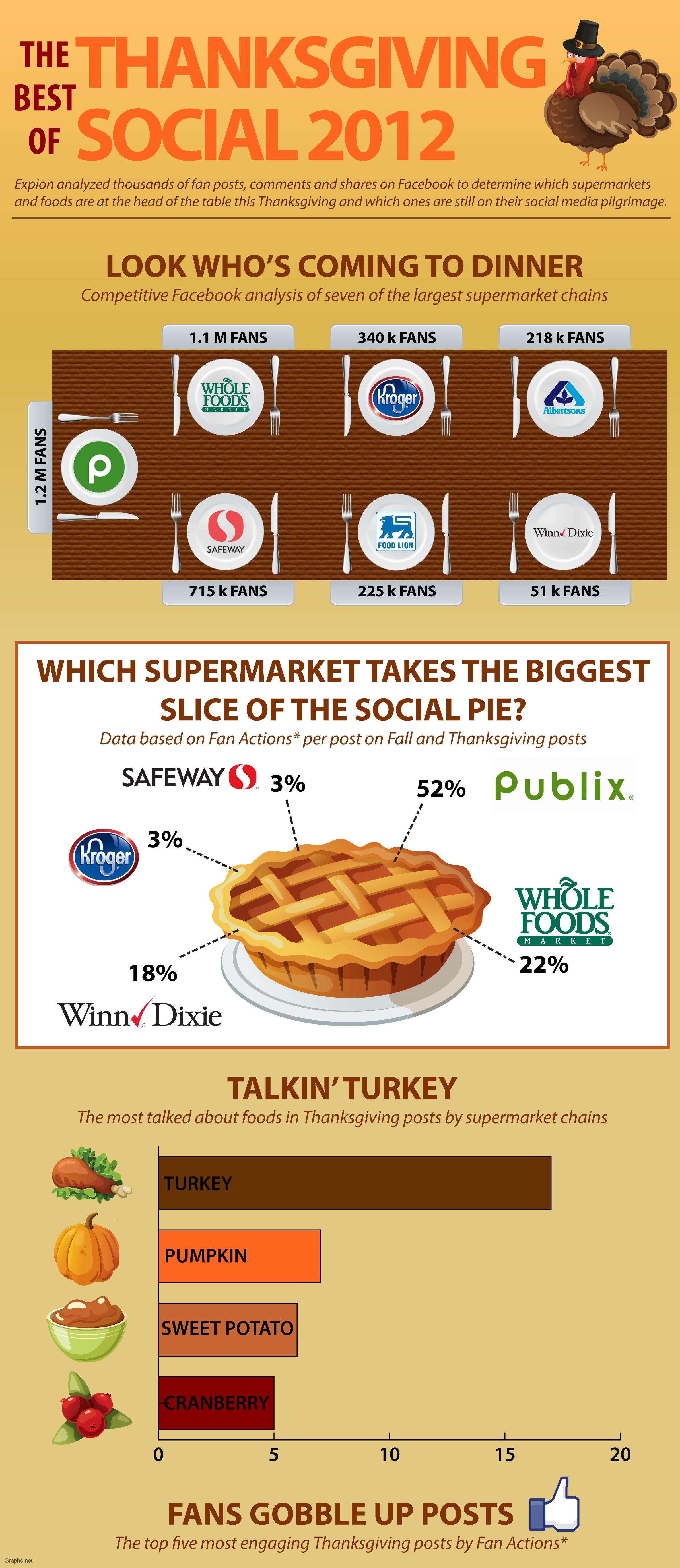 Largest Supermarket Chains on Social Media