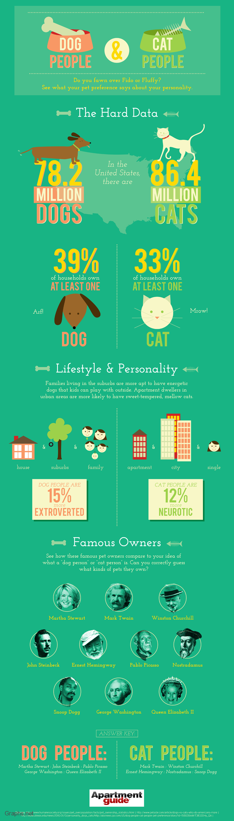Personality assessment of cats and dog owners