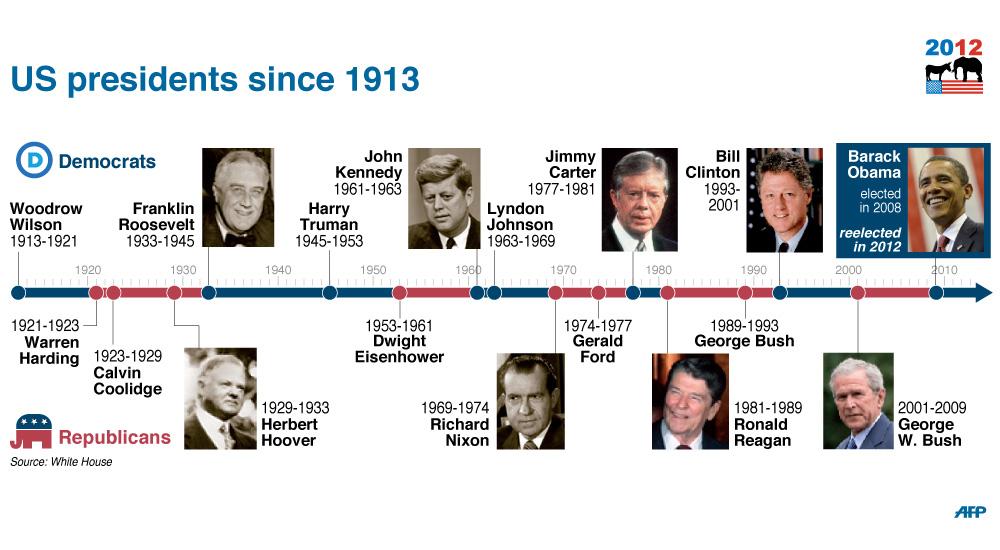 Chronological List Of Us Presidents Infographics