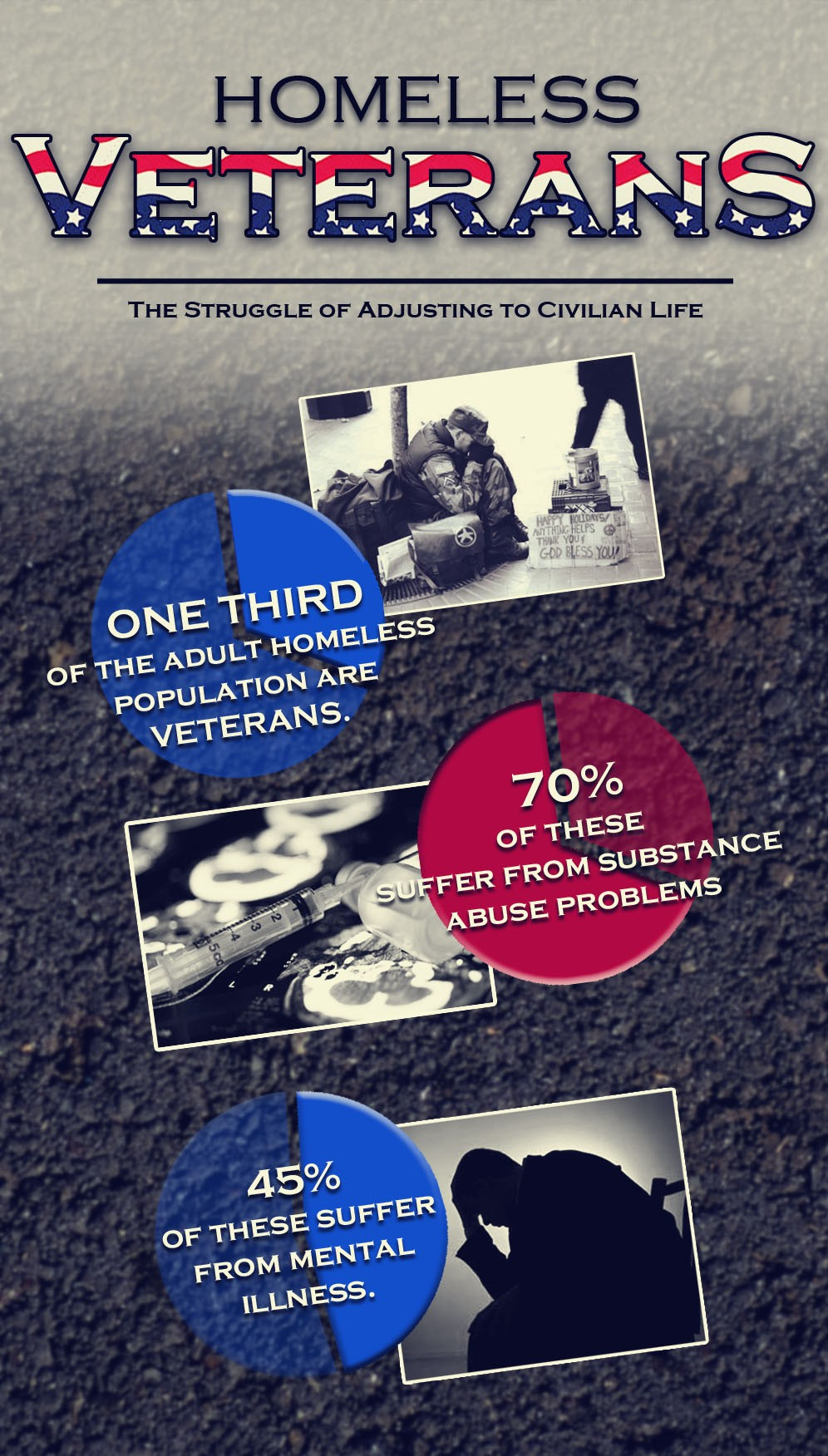 Mental Problems of Homeless Veterans