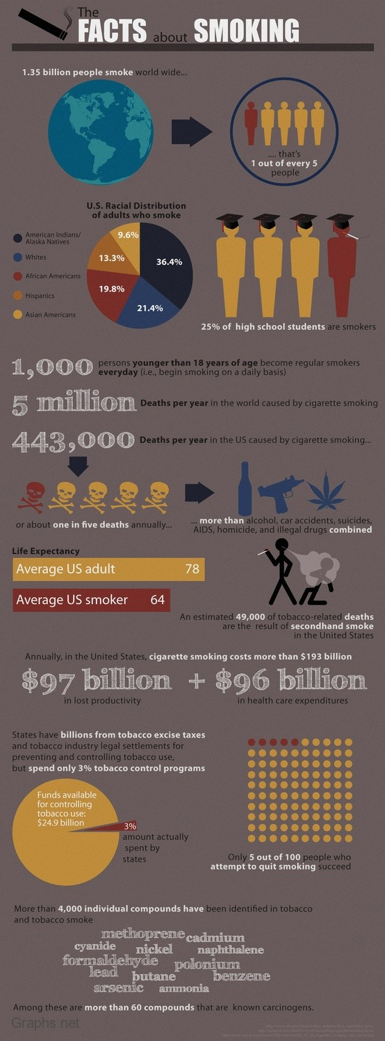 More Facts about Cigarette smoking