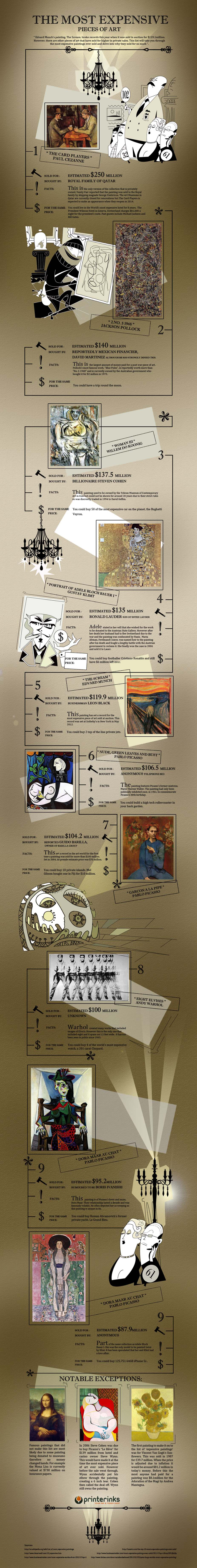 Most Expensive and Popular Art Pieces
