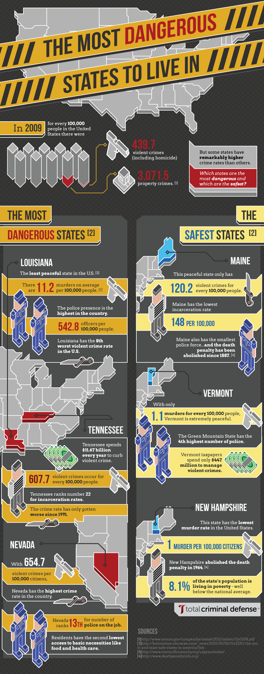 Most Safest and Dangerous Places To Live
