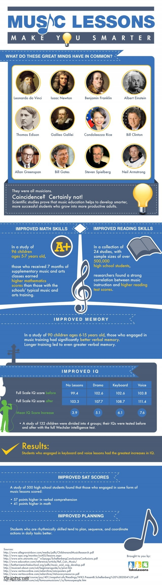 Music Lessons To Improve Memory and IQ