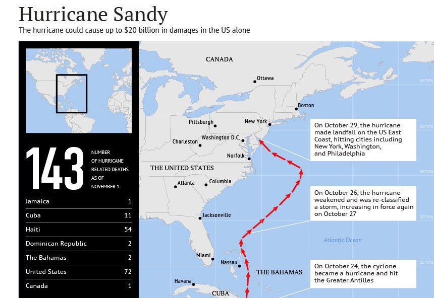 Number of Hurricane Related Deaths