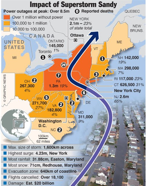 Outline of SuperStorm Sandy