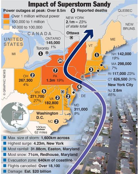 Outline of SuperStorm Sandy