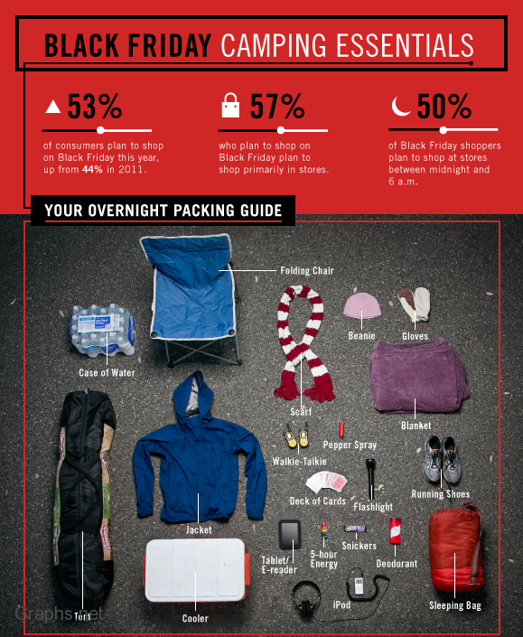 Packing Guide For Black Friday Camping