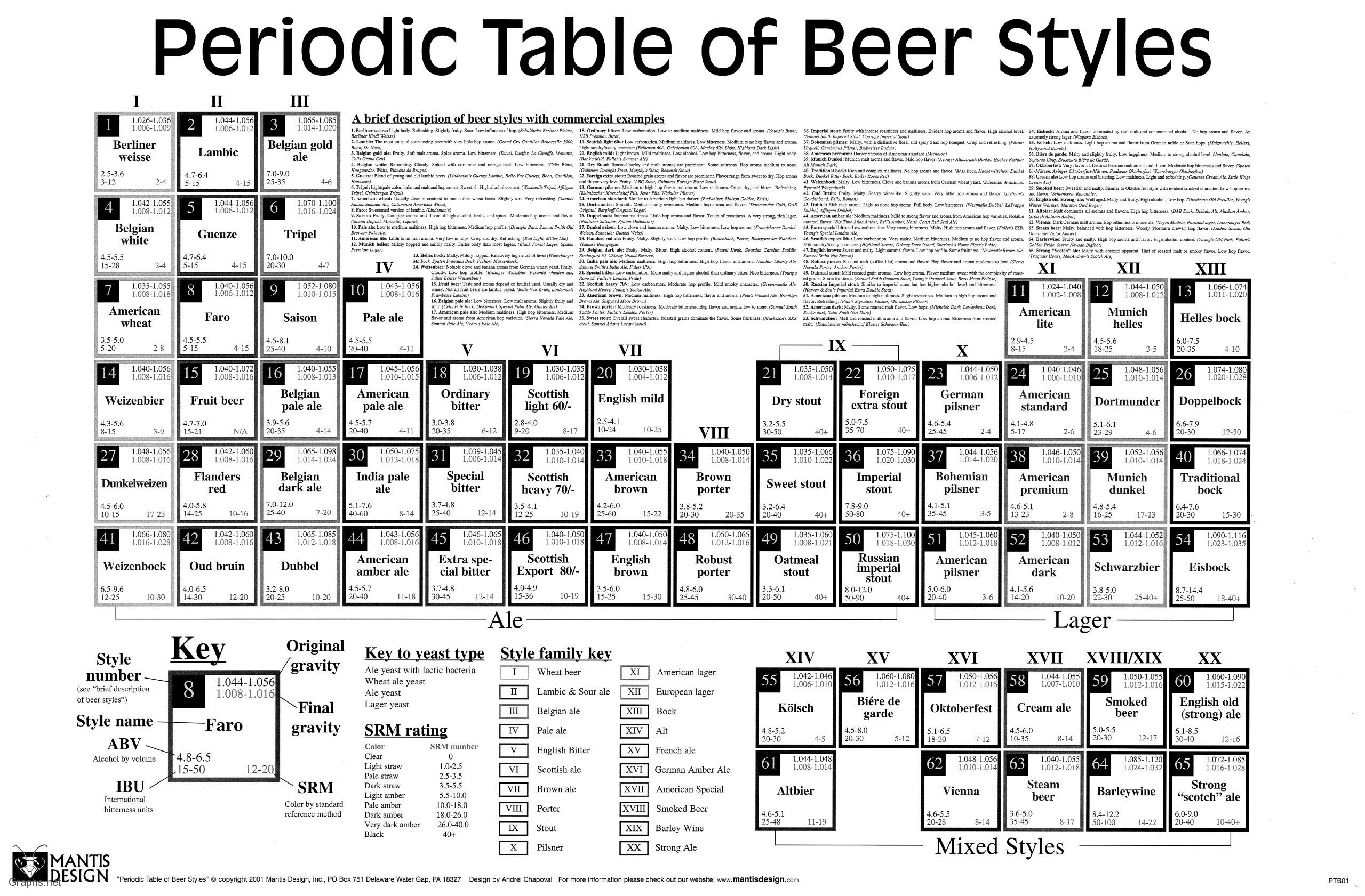 Periodic table of beers